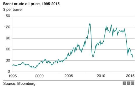 lesson  oil prices oligarchy  putin  russia geographical perspectives