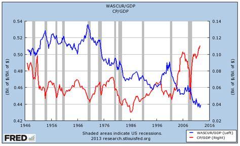 Labor And The Economy corporate profits are the economy
