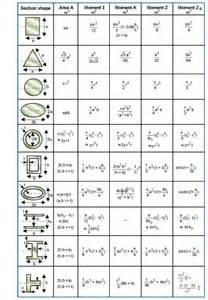section modulus equation jennarocca