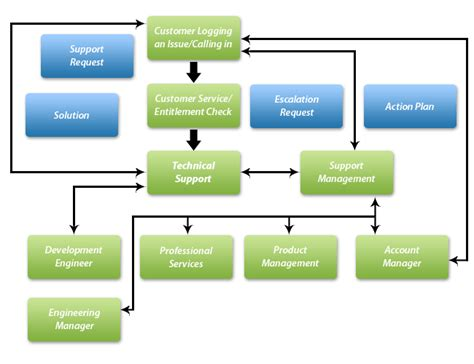 More Services Access To Escalation Team Escalation Process Flow Chart Template