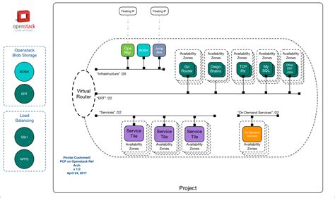 openstack architecture diagram reference architecture for pivotal cloud foundry on