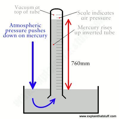 barometers work explain  stuff