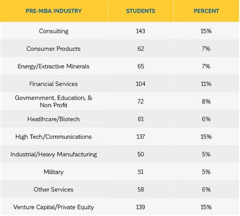Mba Statistics by The Hbs Class Of 2018 At A Glance