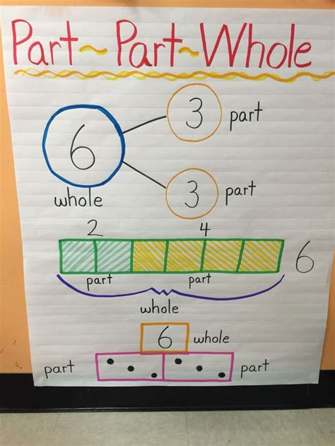 7 I Would To See In A Bond by 25 Best Ideas About Part Part Whole On Number