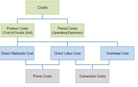 Du Mba Cost by Types Of Costs Education