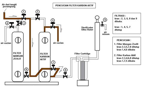 membuat filter air zat besi gmb08 gif