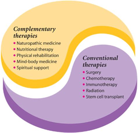 cancer care guide complementary cancer therapies