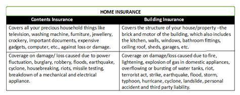 house contents and building insurance home contents insurance building insurance home insurance quotes