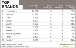 Luxury Designer Brands List - top 10 luxury brands luxuo