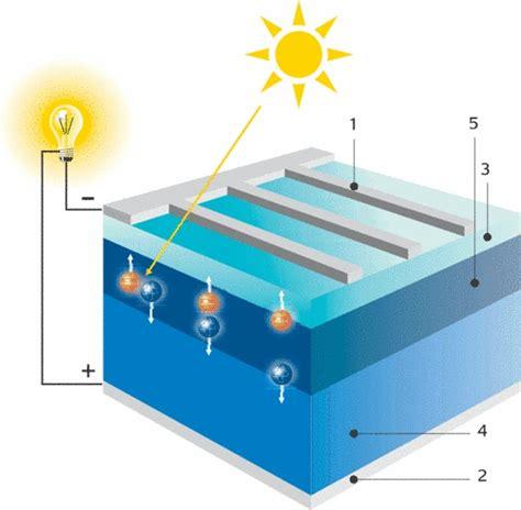 bureau d 騁ude photovoltaique dossier gt 201 lectricit 233 solaire la cellule photovolta 239 que