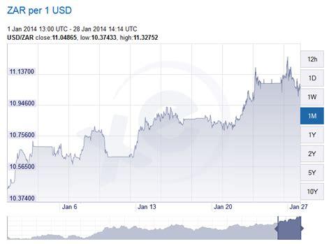 converter zar to usd usd vs rand today money used in sweden