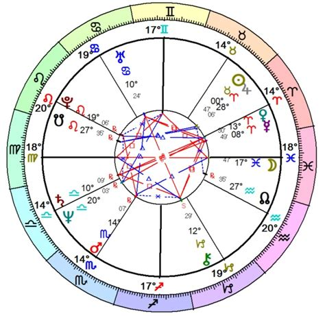 Birth chart reading marriage line
