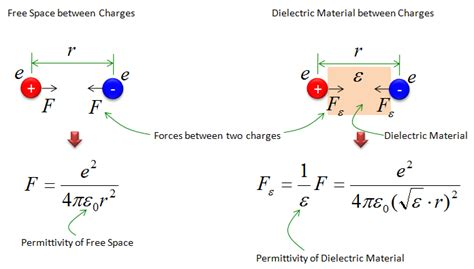 capacitor dielectric effect effect of dielectric in capacitor 28 images dielectric d 233 finition what is doitpoms tlp