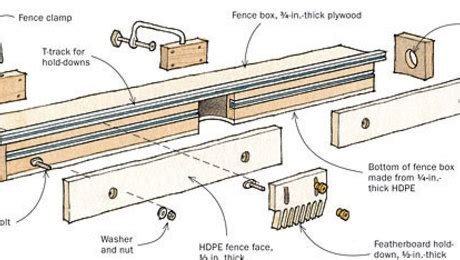 fence transforms tablesaw   real router table