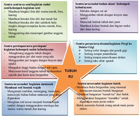 contoh rpp terbaru tk paud jateng kurikulum dan pembelajaran paud contoh