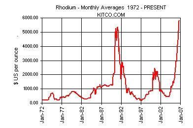 commodities charts: rhodium price chart