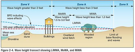 design flood definition unit 2 regulatory requirements