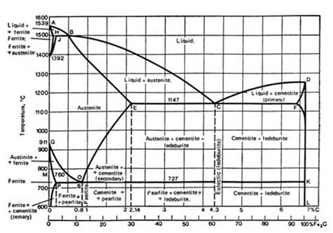 austenitic stainless steel phase diagram principles of heat treating of steels total materia article