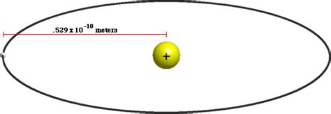 diameter of a proton questions and answers how much of an atom is empty space
