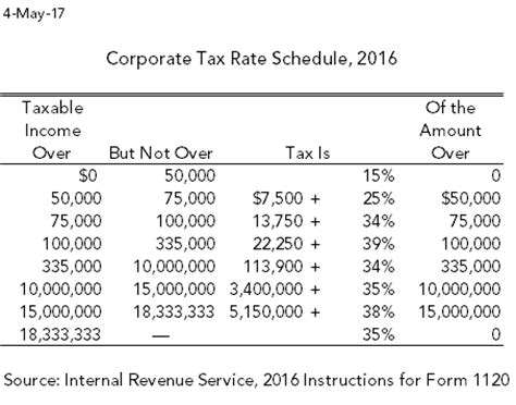 corporate rate schedule   tax policy center