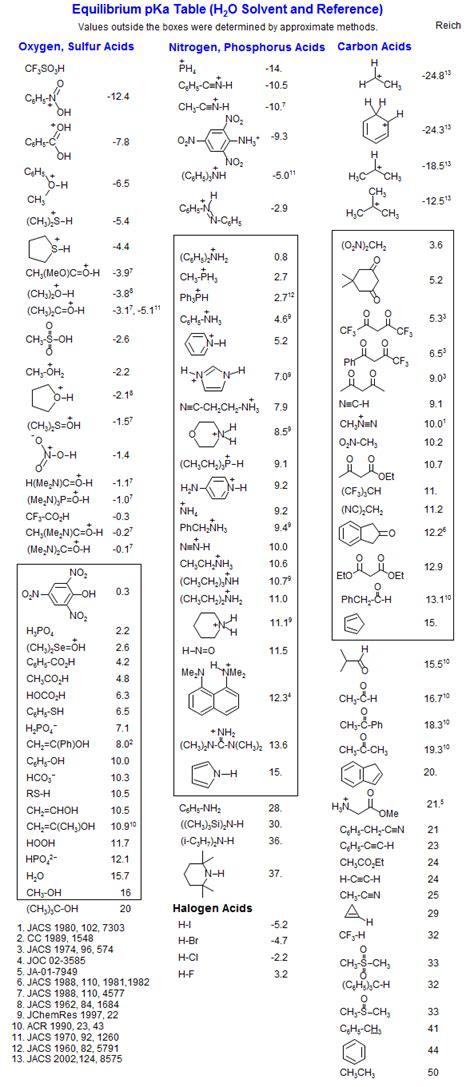 Pka Table amino acids pka values table