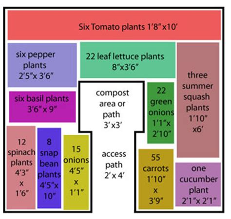 Keyhole Garden Layout Keyhole Square Foot Gardening On 20 Pins