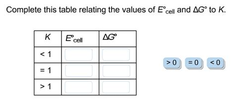 Delta G Table by Complete This Table Relating The Values Of E Degre