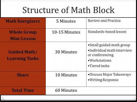 lesson plan template block 90 minute math block how to plan 60 minutes of effective math