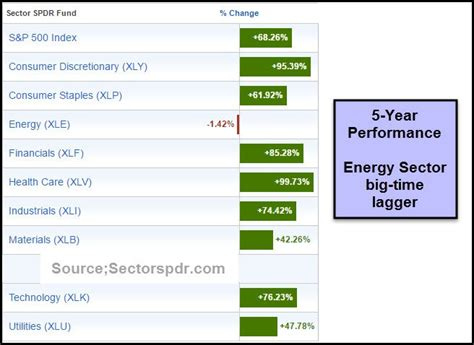 pattern energy yahoo finance energy sector two thirds chance they rally here