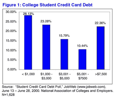 Credit Card For New Mba Students by The Irascible Professor Commentary Of The Day 12 30 00