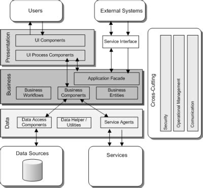 web service diagram visio exle web service technology