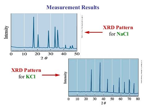 xrd pattern nacl powder engineering materials