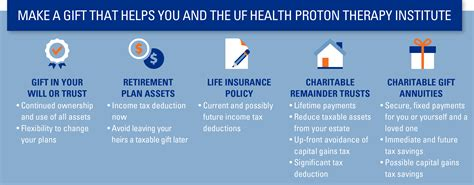 Uf Proton by Uf Health Proton Therapy Institute Planned Giving 187 Giving