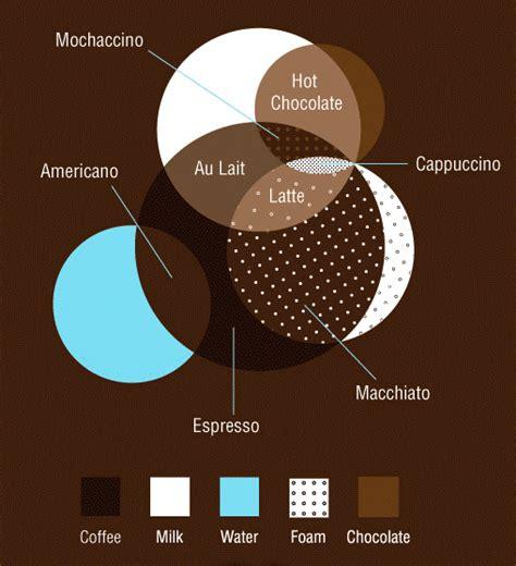 understanding venn diagrams a simple venn diagram to understand coffee alligator sunglasses