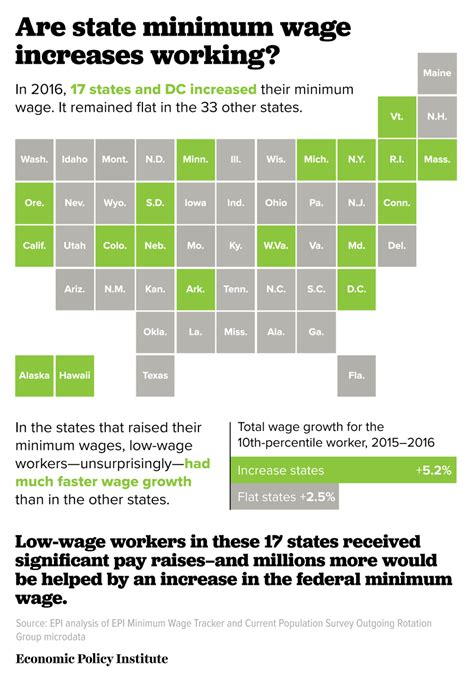 why do we need minimum wage this week in the war on workers this minimum wage