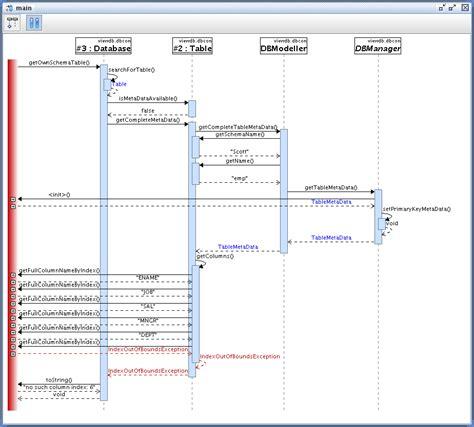 sequence diagrams jbixbe sequence diagrams