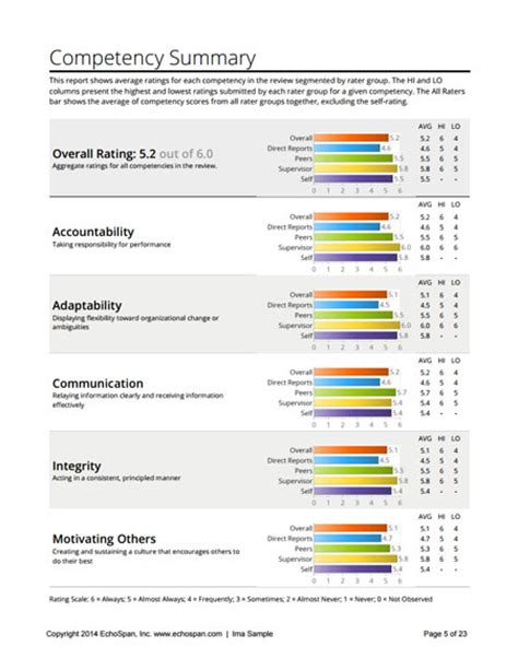 feedback report template echospan 360 degree feedback reports a sle