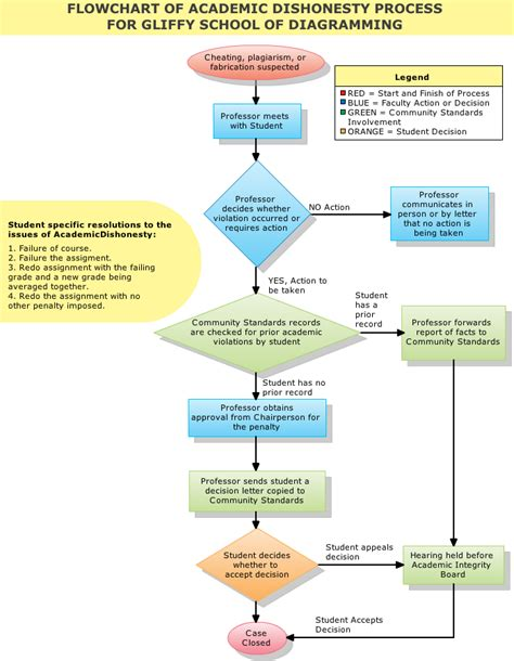 exle of flowchart with explanation november 2008 the learning journey page 2