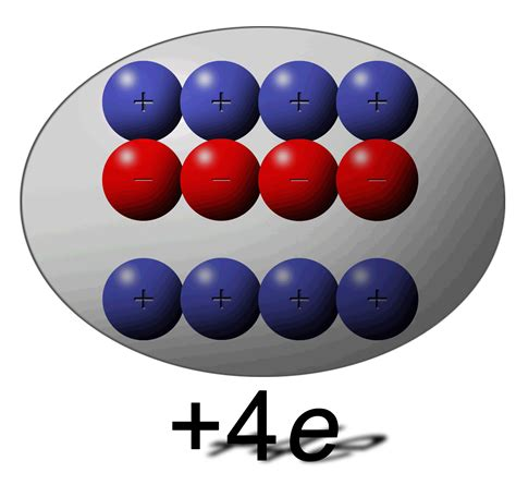 elementary charge of a proton opinions on elementary charge