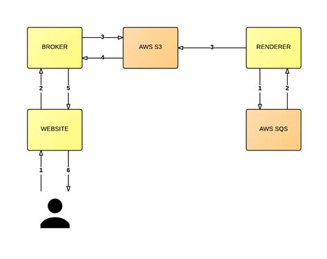 design pattern broker designing for simplicity