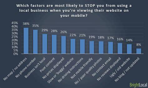 siti per mobile i clienti preferiscono le aziende con i siti mobile