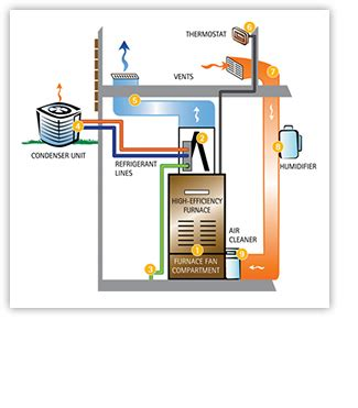how air conditioner furnace work together direct energy