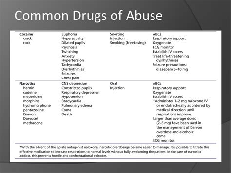 Common Detox Drugs by Poisons Overdose Substance Abuse Toxicology Ppt