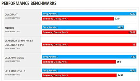 Samsung Galaxy Ace 3 Versi Lte samsung galaxy ace 3 review