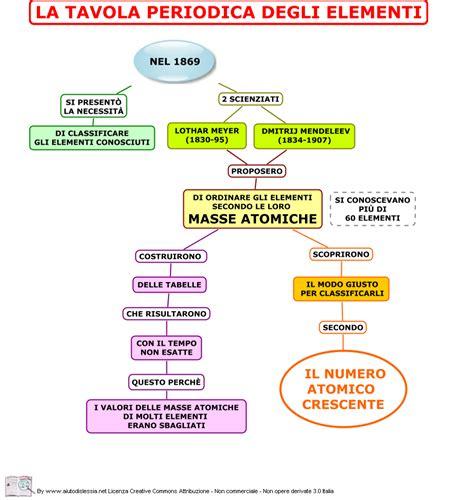spiegazione tavola periodica degli elementi atomi e particelle subatomiche ist superiore