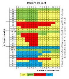 pics photos blackjack charts basic strategy and card