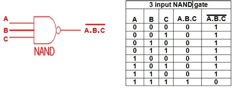 Nand Table by Form 4 It Genius Nand Nor Gates