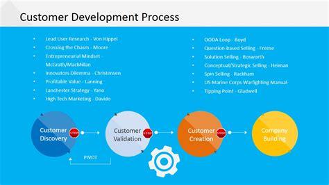 ppt templates for client presentation customer development process for powerpoint slidemodel