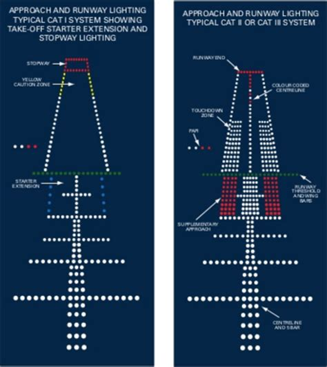 airport lighting diagram airport lights charles de gaulle international airport