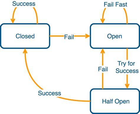 circuit breaker pattern java exle reactive spring 5 and application design impact dzone java